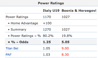 Football Elo ratings calculations added to PoissoNed! Pro - AnnaBet