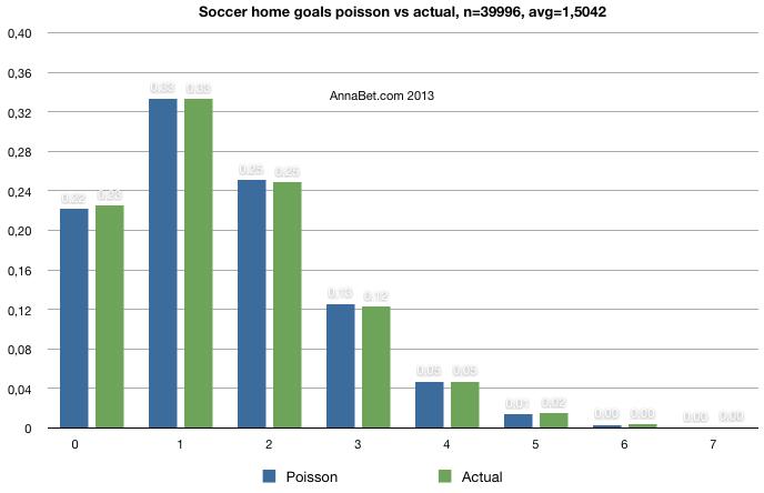 Soccer statistics for betting online best website for sports betting